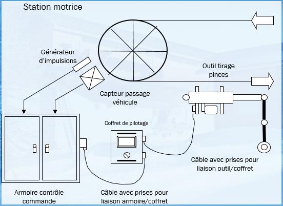 tirage cable schéma